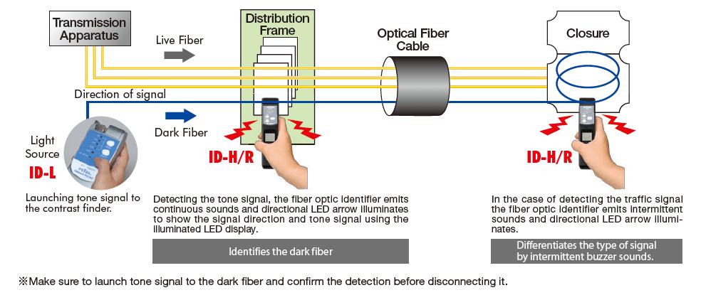FITEL ID-H/R Application Diagram