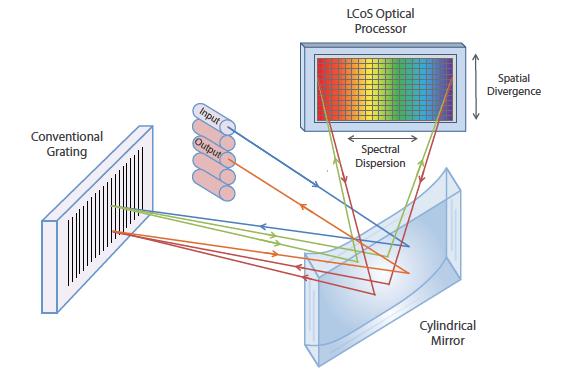 Finisar Waveshaper LCoS Optical Processor Diagram