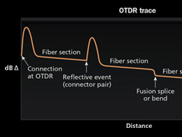 OTDR Fiber Characterisation