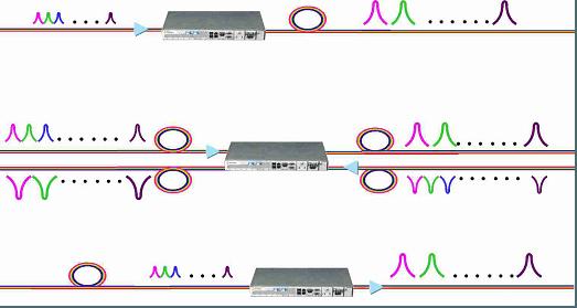 DWDM Booster Inline and Pre-Amplifier EDFA Solution